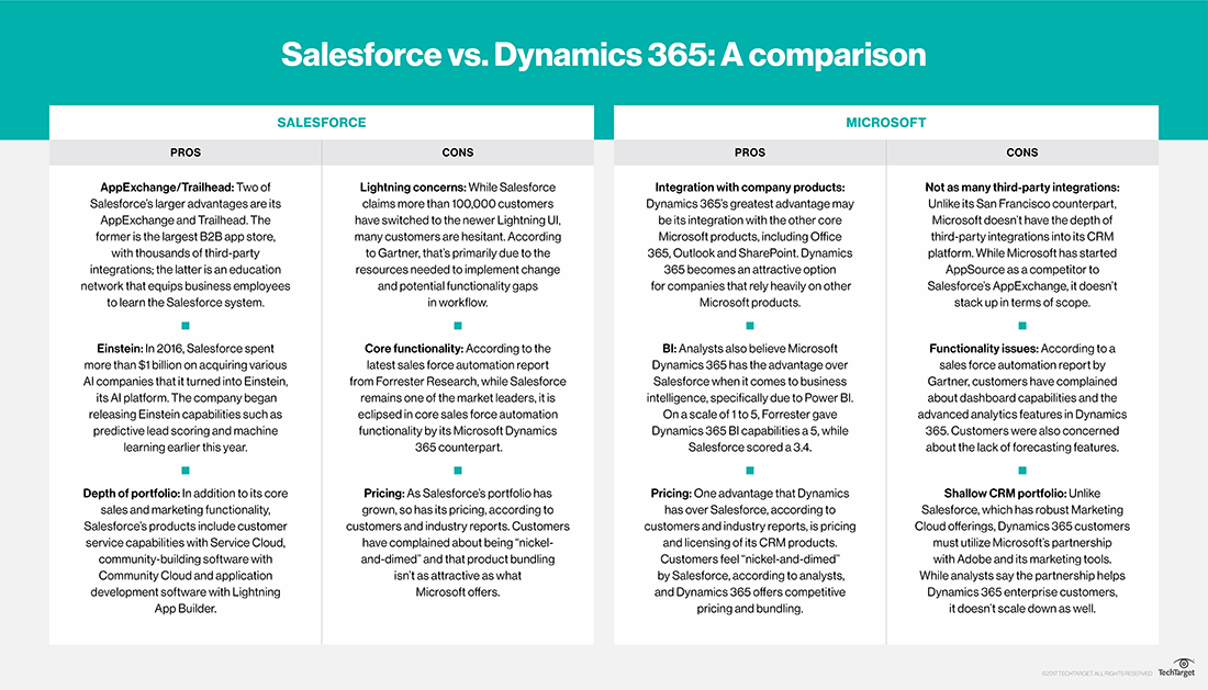 Salesforce vs  Dynamics 365: What to look for when choosing