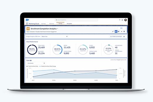 Google Analytics 360 and Salesforce Marketing Cloud integration