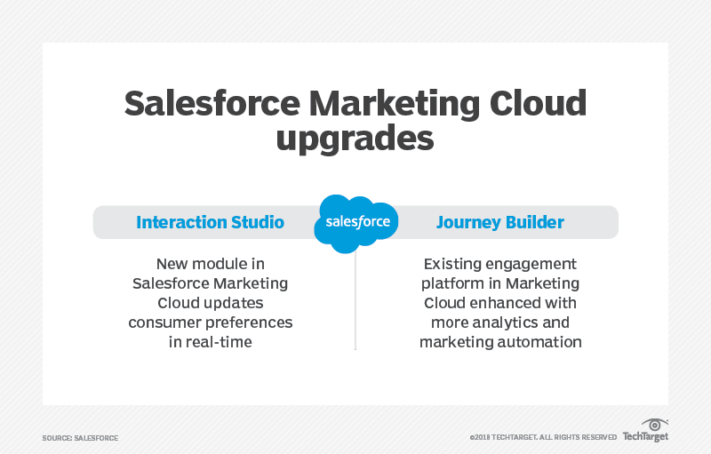 Salesforce Interaction Studio unveiled at Connections 2018