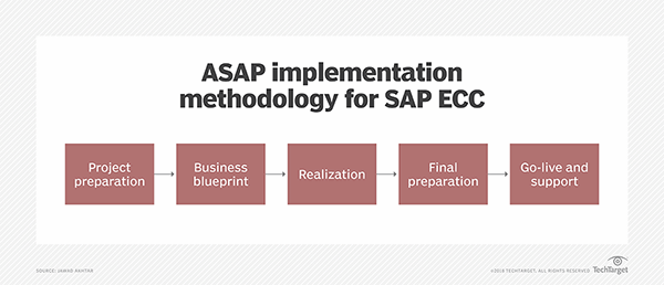 Why is the asap implementation methodology critical for ecc the five stages of asap implementation methodology for sap ecc malvernweather Image collections