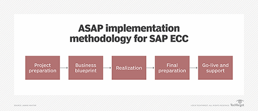 The five stages of ASAP implementation methodology for SAP ECC