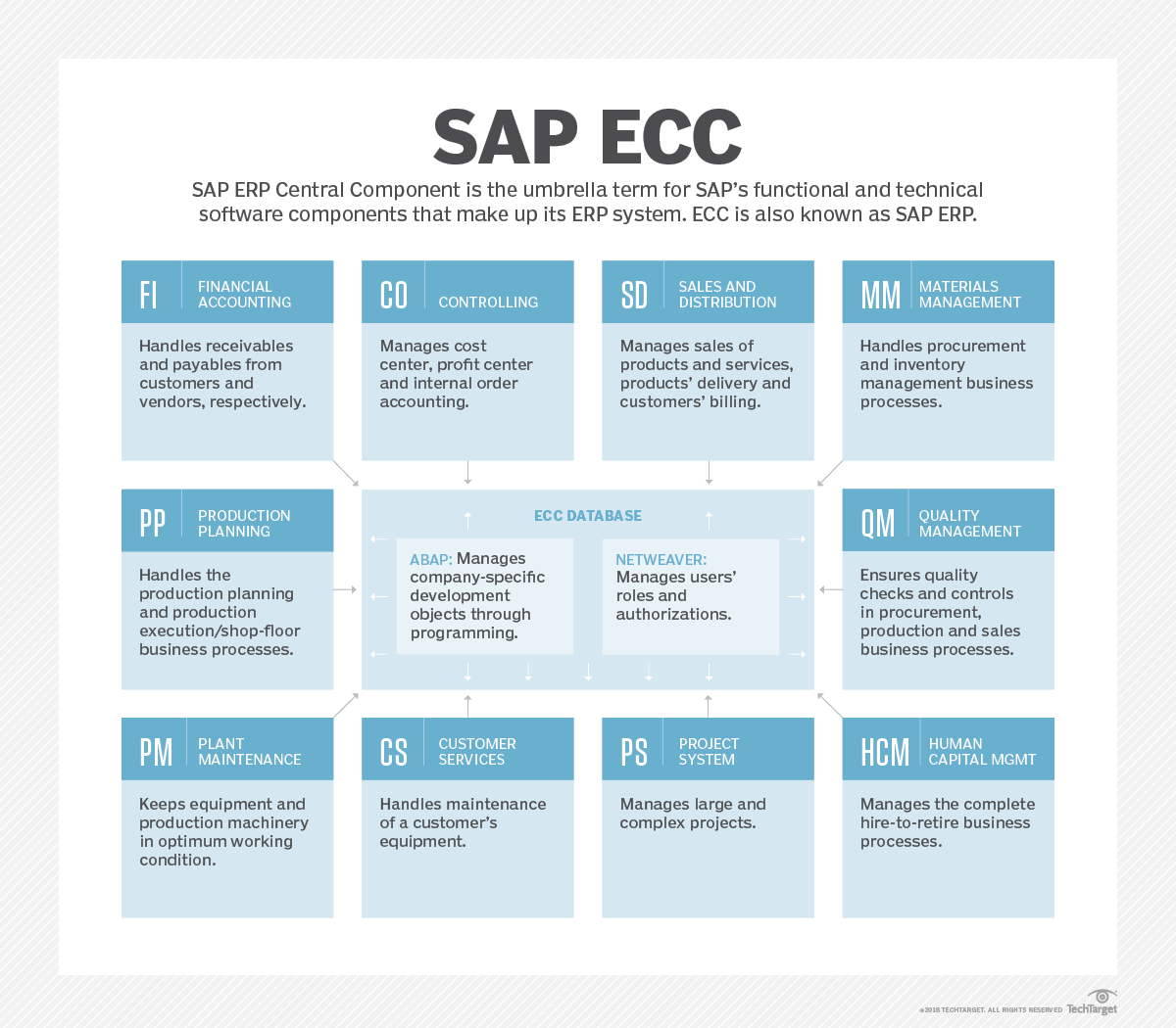 What is SAP ERP Central Component (SAP ECC)? - Definition