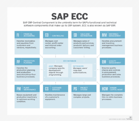 What is sap erp central component sap ecc definition from sap erp central component chart malvernweather Image collections