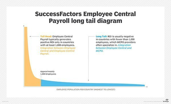 Example of global coverage from SuccessFactors Employee Central Payroll and MCPO providers