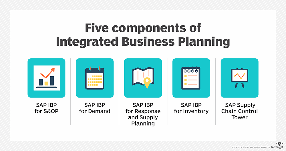 What are the core components of SAP IBP?