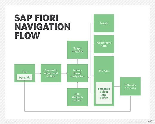 How does intent-based navigation work in SAP Fiori Launchpad?