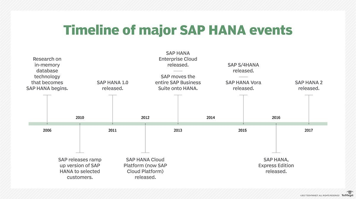 What is SAP HANA? - Definition from WhatIs com