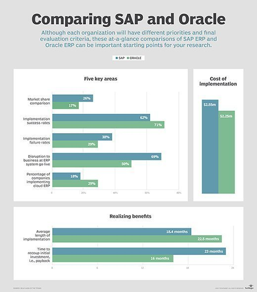 SAP vs. Oracle ERP system comparison