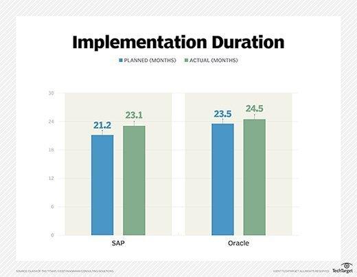 SAP vs. Oracle ERP implementation duration comparison