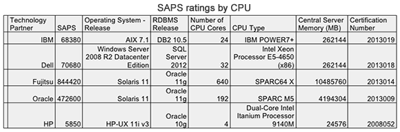 SAPS benchmarks, CPU, SAP servers