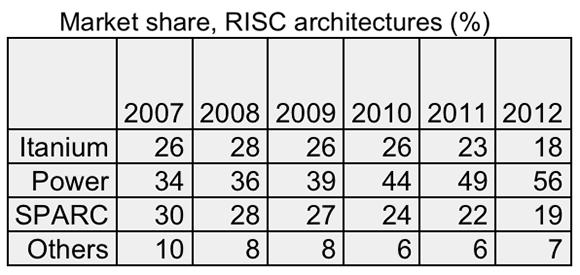 RISC platforms, market share