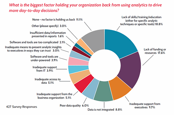 Lavastorm survey results show why analytics adoption is low