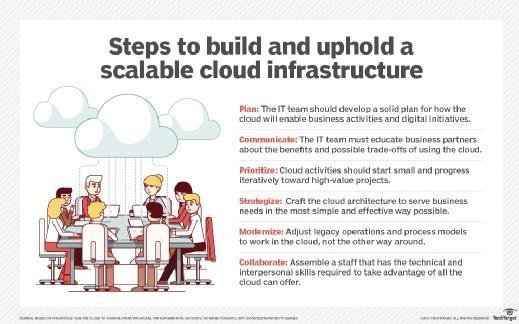 Steps to build and uphold a scalable cloud infrastructure