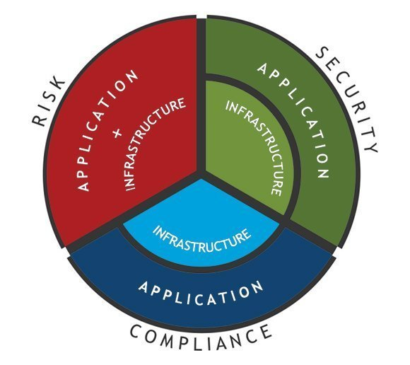 cloud compliance responsibilities