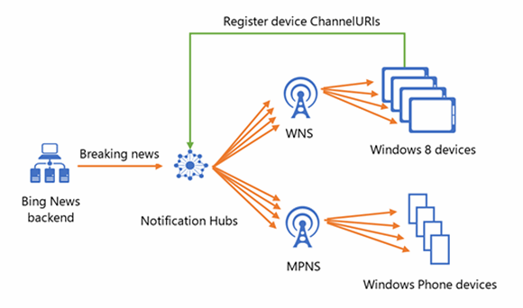 Windows Azure Service Bus Notification Hubs