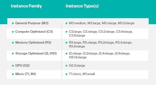 Sizing, pricing Amazon Web Services EC2 instance types