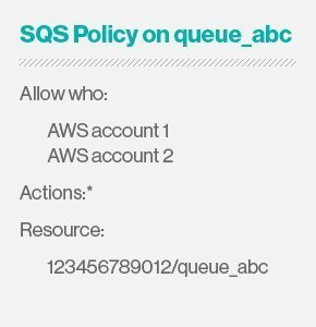 SQS policy