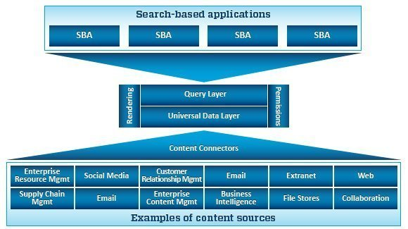 How search-based applications aggregate the content universe
