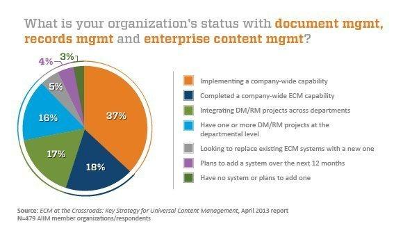 company-wide ECM implementation