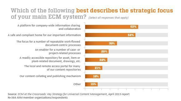 primary goal of ECM is collaboration