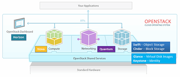 Core components of the OpenStack architecture