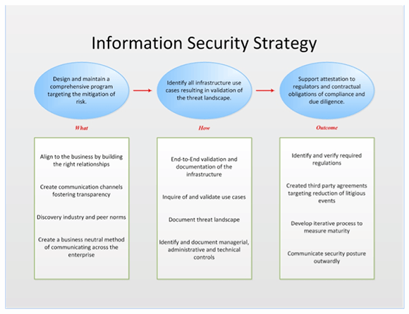 Logic-based value chain showing an information security strategy