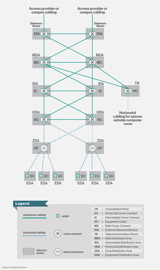TIA-942 data center topology