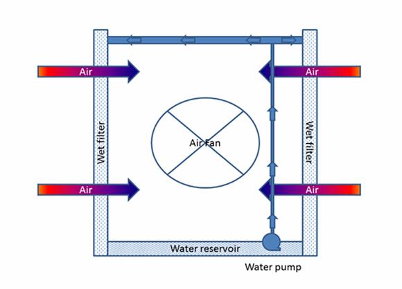 Cooling diagram 3