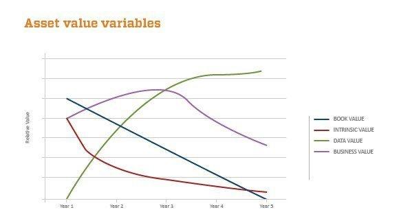 Asset value variables