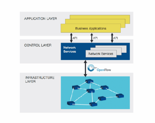SDN separates control, data and application or infrastructure planes
