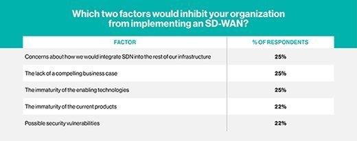 SD-WAN adoption inhibitors