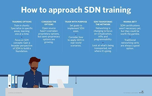 How to approach SDN training