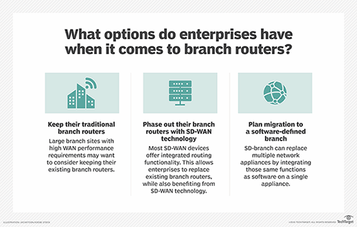 SD-WAN and SD-branch could replace branch routers.