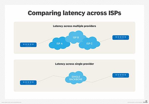 Latency across multiple ISPs, single IP backbone
