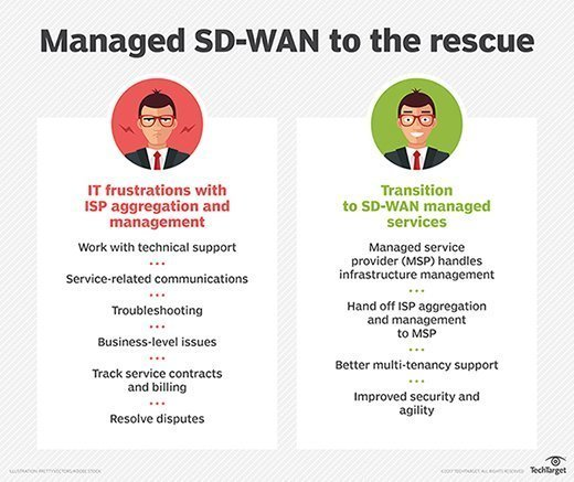SD-WAN managed services hand off ISP aggregation and management to managed service providers.