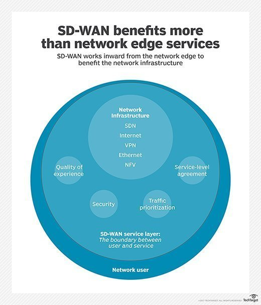 SD-WAN works from the outer network edge to benefit inner network layers