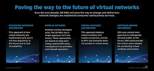 Paving the way to the future of virtual networks
