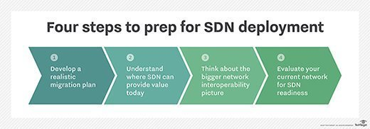 Four steps to prep for SDN deployment