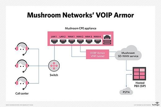 VoIP Armor from Mushroom Networks