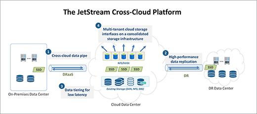 JetStream Cross-Cloud Platform image
