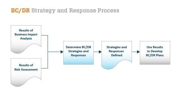 BC/DR strategy and response process