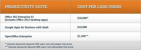 Table: costs of productivity suite subscriptions for 1,000 users