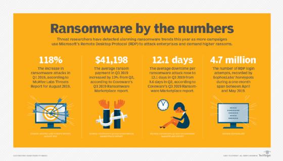 Ransomware statistics