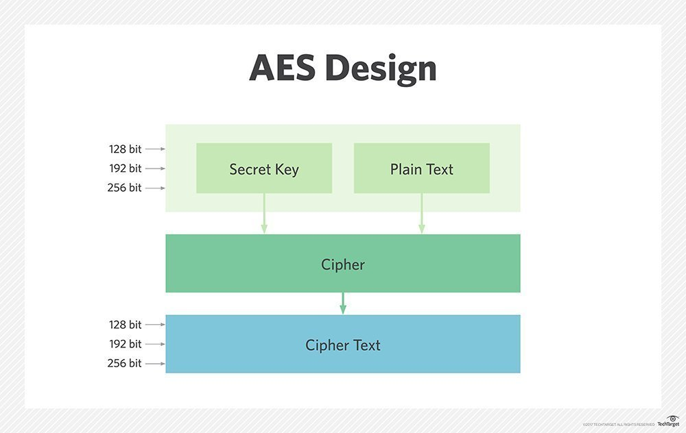 What is Advanced Encryption Standard (AES)? - Definition