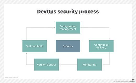 Security in the DevOps process  - security app sec devops mobile - Build up a DevSecOps pipeline for fast and safe code delivery