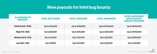 New payouts for Intel bug bounty
