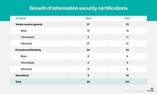 information security certifications: introductory level
