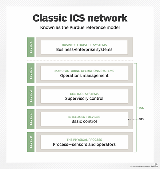 ICS network, or the Purdue model