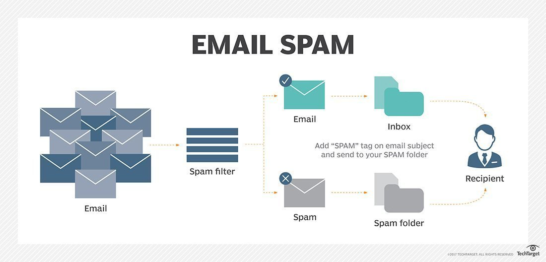 What is email spam? - Definition from WhatIs com