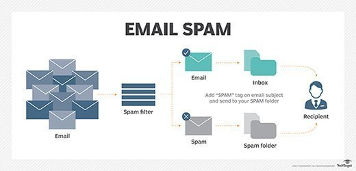 Email Spam Filtered By Firewall